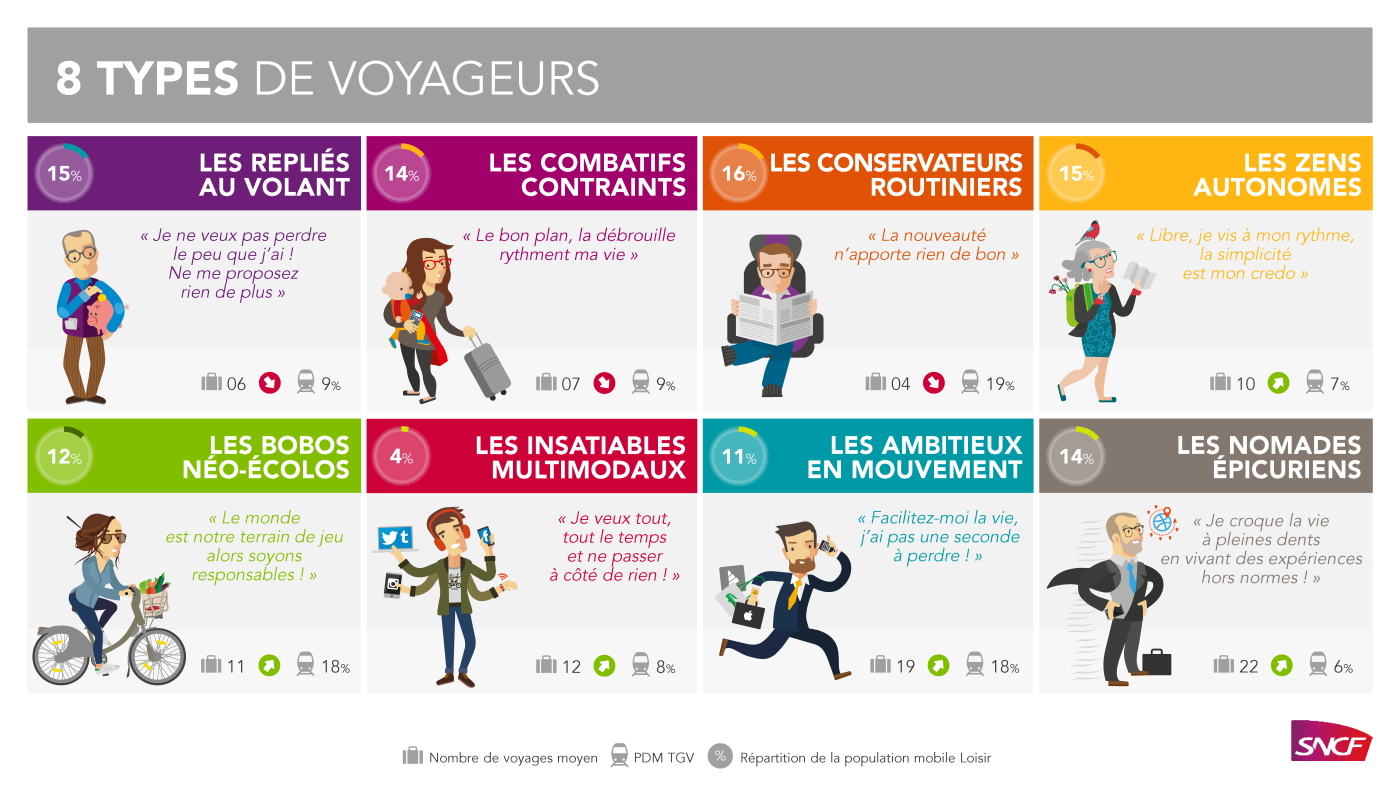 SNCF PowerPoint presentation, types of passengers
