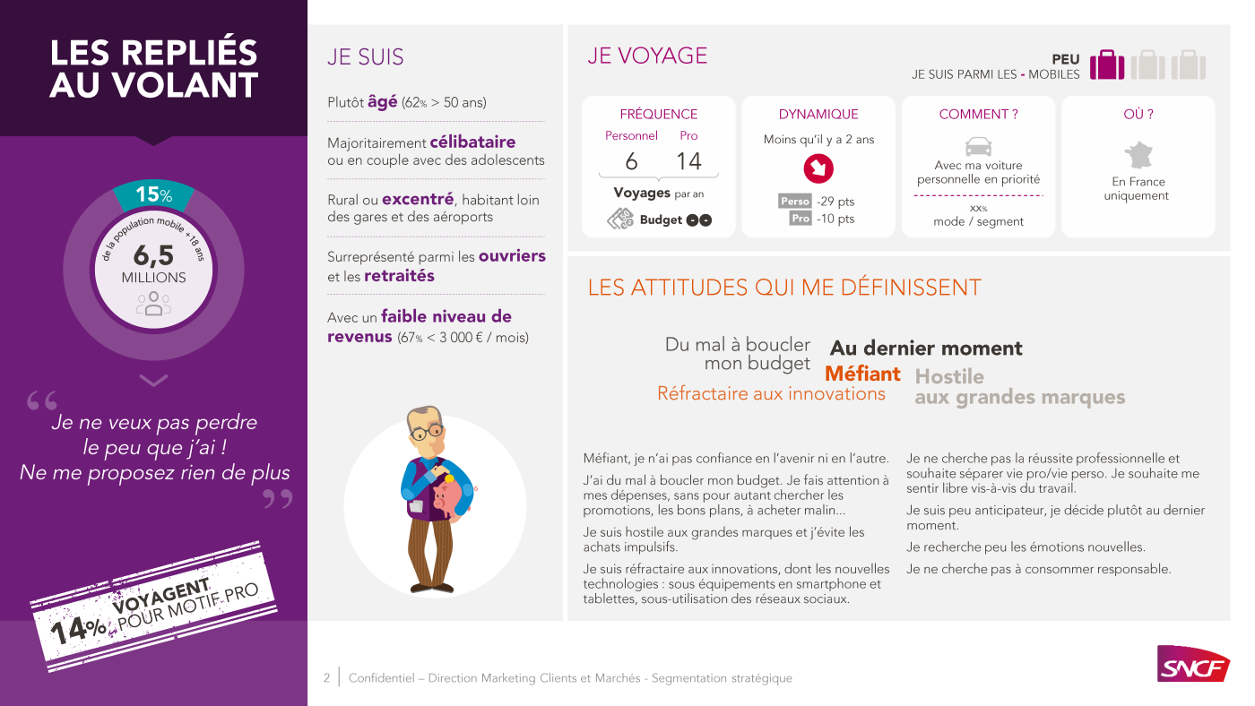 SNCF PowerPoint presentation, types of passengers 2