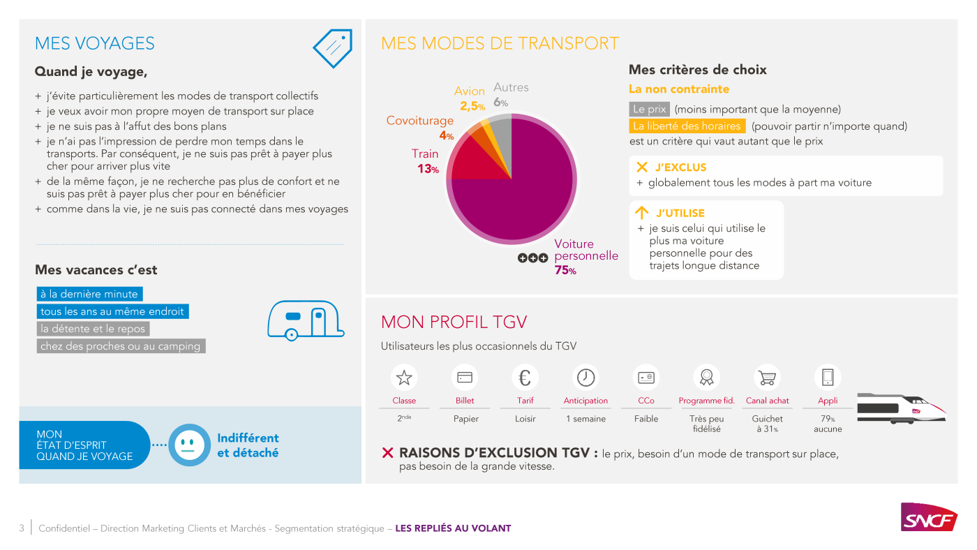 PowerPoint presentation SNCF, types of passengers 3