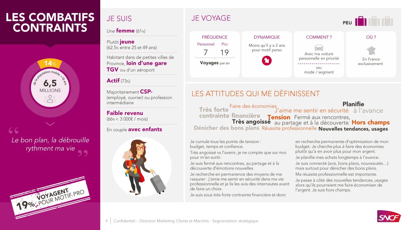 SNCF PowerPoint presentation, 4 types of passengers