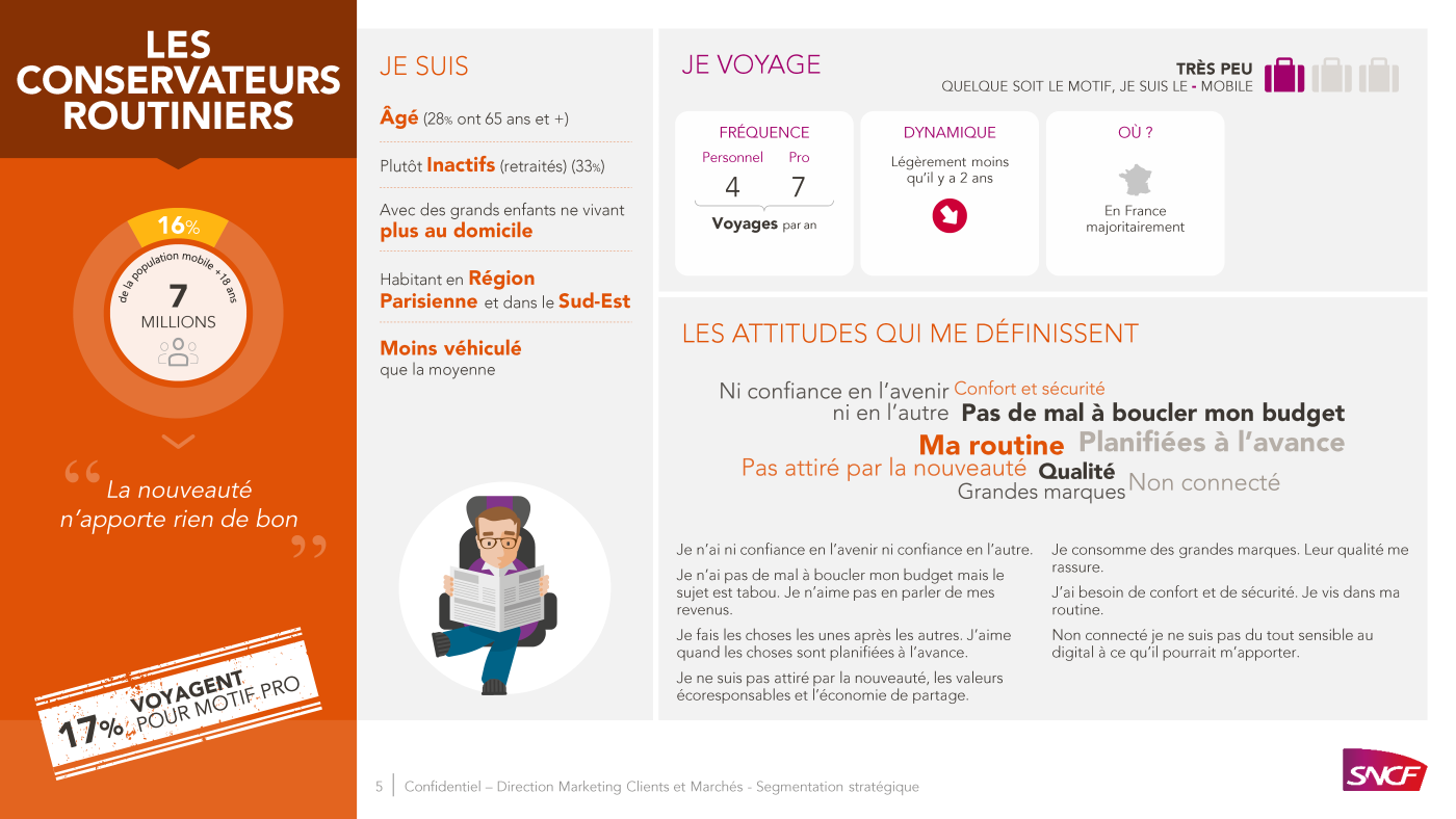 PowerPoint presentation SNCF, types of passengers 5