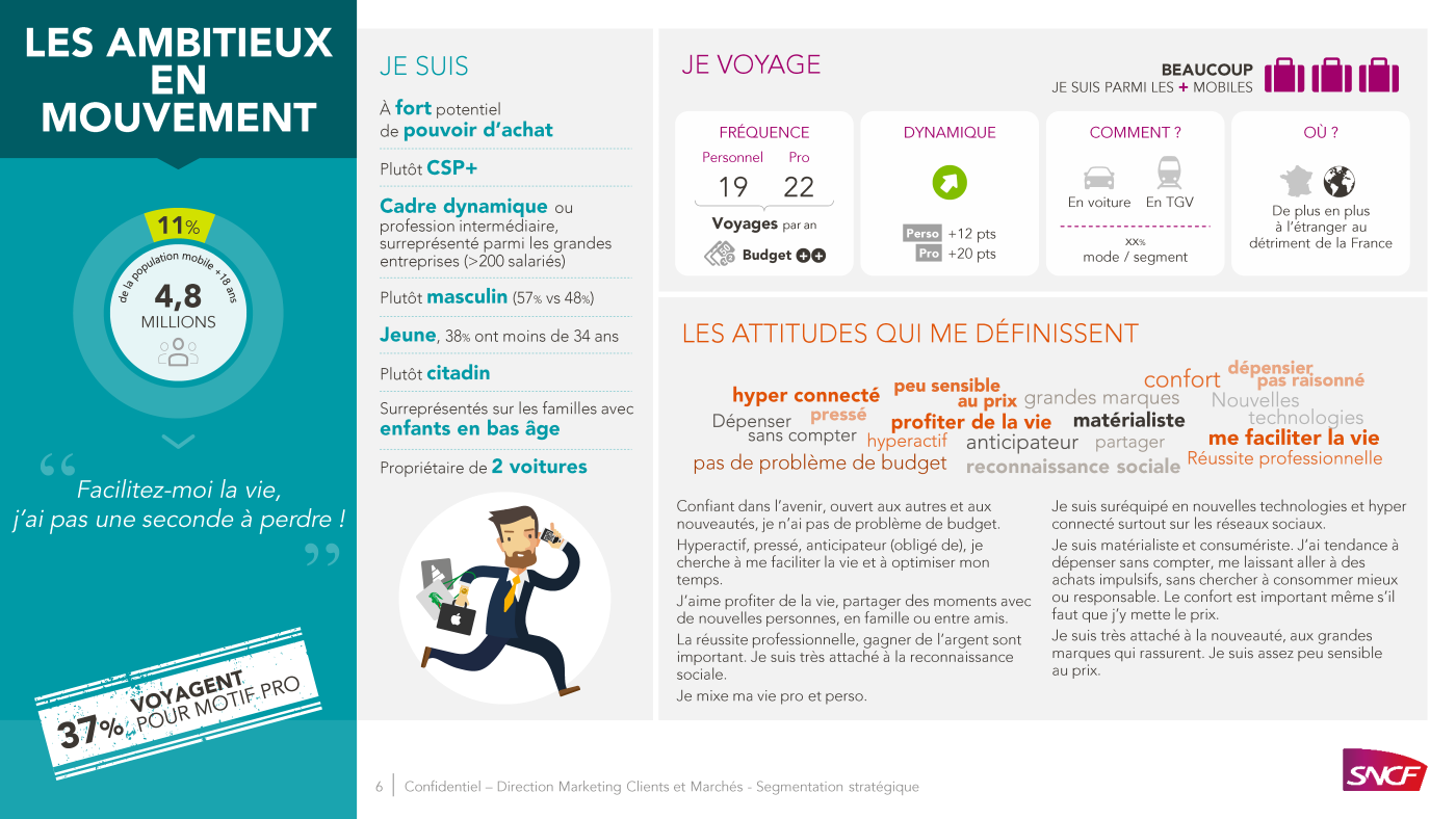 PowerPoint presentation SNCF, types of passengers 6