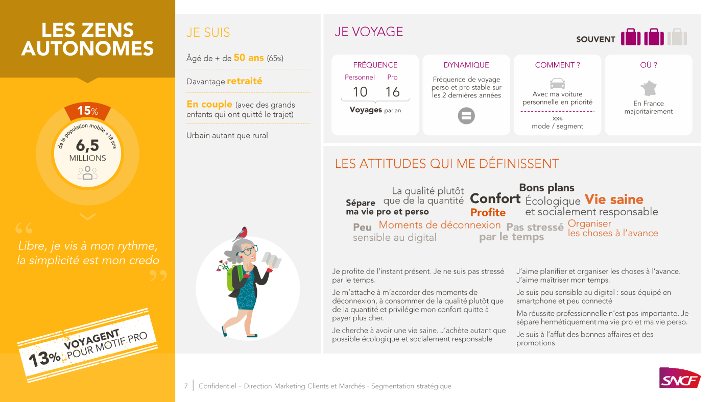 PowerPoint presentation SNCF, types of passengers 7