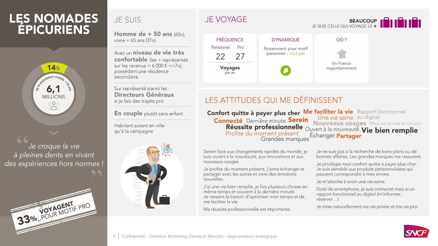 PowerPoint presentation SNCF, types of passengers 8