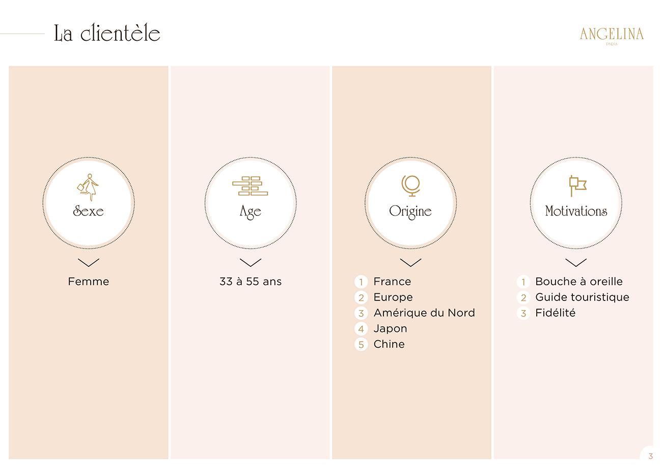 Modèle de présentation PowerPoint professionnelle - Angelina Paris 2