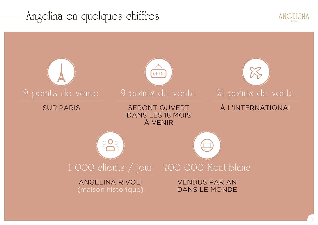 Modèle de présentation PowerPoint professionnelle - Angelina Paris 6